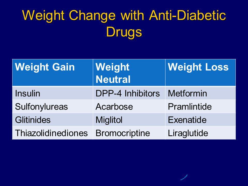 Weight Change with Anti-Diabetic Drugs Weight GainWeight Neutral Weight Loss InsulinDPP-4 InhibitorsMetformin SulfonylureasAcarbosePramlintide GlitinidesMiglitolExenatide ThiazolidinedionesBromocriptineLiraglutide