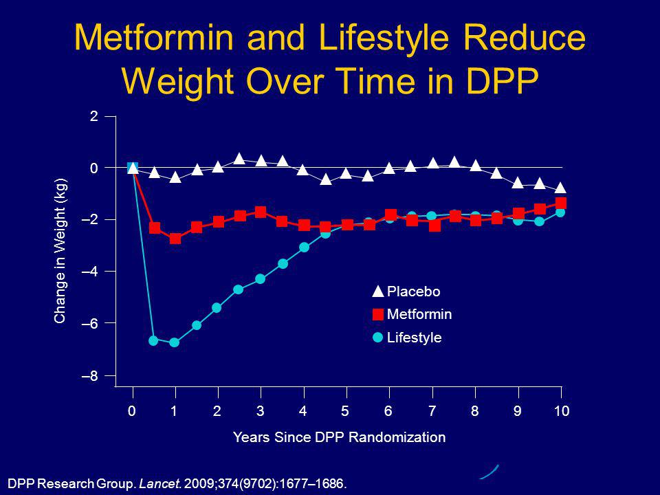 DPP Research Group. Lancet. 2009;374(9702):1677–1686. Metformin and Lifestyle Reduce Weight Over Time in DPP