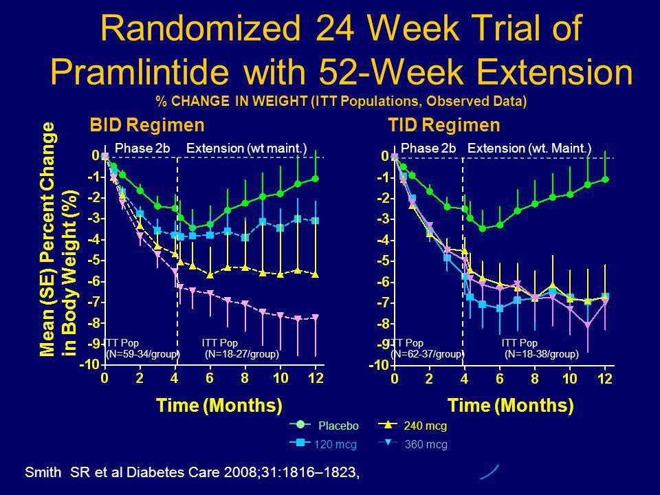 BID Regimen TID Regimen Time (Months) Mean (SE) Percent Change in Body Weight (%) Placebo 120 mcg 240 mcg 360 mcg ITT Pop (N=59-34/group) ITT Pop (N=18-27/group) ITT Pop (N=18-38/group) Extension (wt maint.) ITT Pop (N=62-37/group) Time (Months) Extension (wt.