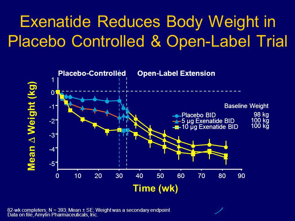 0102030405060708090 Mean  Weight (kg) Exenatide Reduces Body Weight in Placebo Controlled & Open-Label Trial Time (wk) Baseline Weight 98 kg 100 kg Placebo BID 5 µg Exenatide BID 10 µg Exenatide BID -5 -4 -3 -2 0 1 82-wk completers; N = 393; Mean ± SE; Weight was a secondary endpoint Data on file, Amylin Pharmaceuticals, Inc.