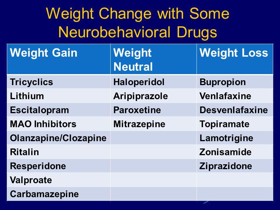 Weight Change with Some Neurobehavioral Drugs Weight GainWeight Neutral Weight Loss TricyclicsHaloperidolBupropion LithiumAripiprazoleVenlafaxine EscitalopramParoxetineDesvenlafaxine MAO InhibitorsMitrazepineTopiramate Olanzapine/ClozapineLamotrigine RitalinZonisamide ResperidoneZiprazidone Valproate Carbamazepine