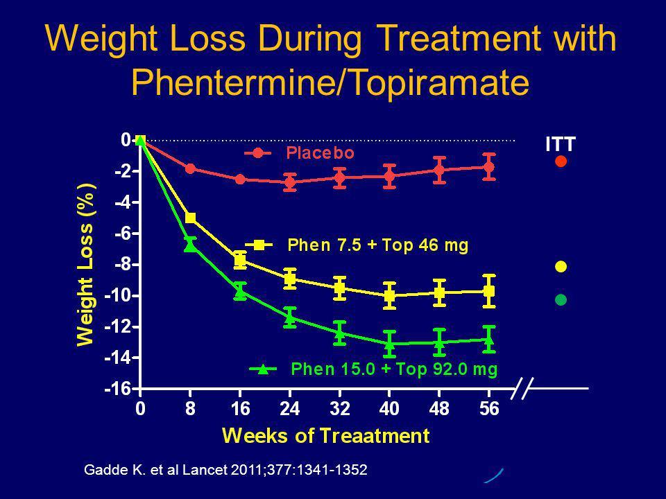 Weight Loss During Treatment with Phentermine/Topiramate ITT Gadde K. et al Lancet 2011;377:1341-1352