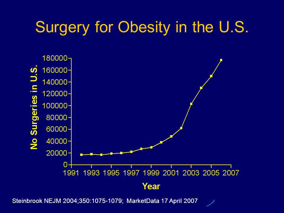 Surgery for Obesity in the U.S. Steinbrook NEJM 2004;350:1075-1079; MarketData 17 April 2007