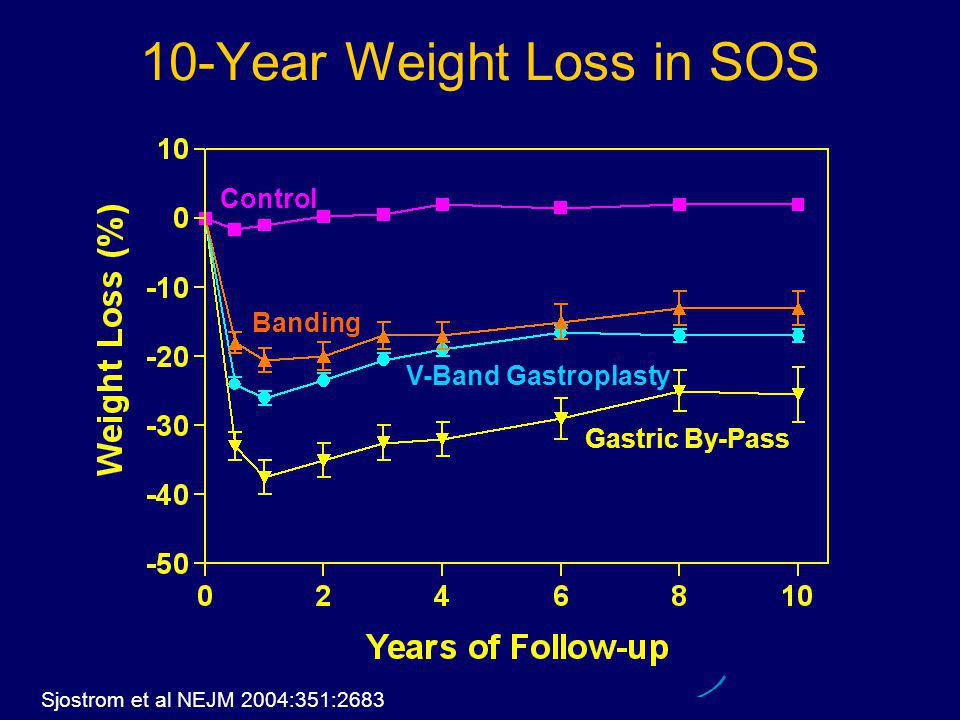 10-Year Weight Loss in SOS Sjostrom et al NEJM 2004:351:2683 Control Gastric By-Pass V-Band Gastroplasty Banding