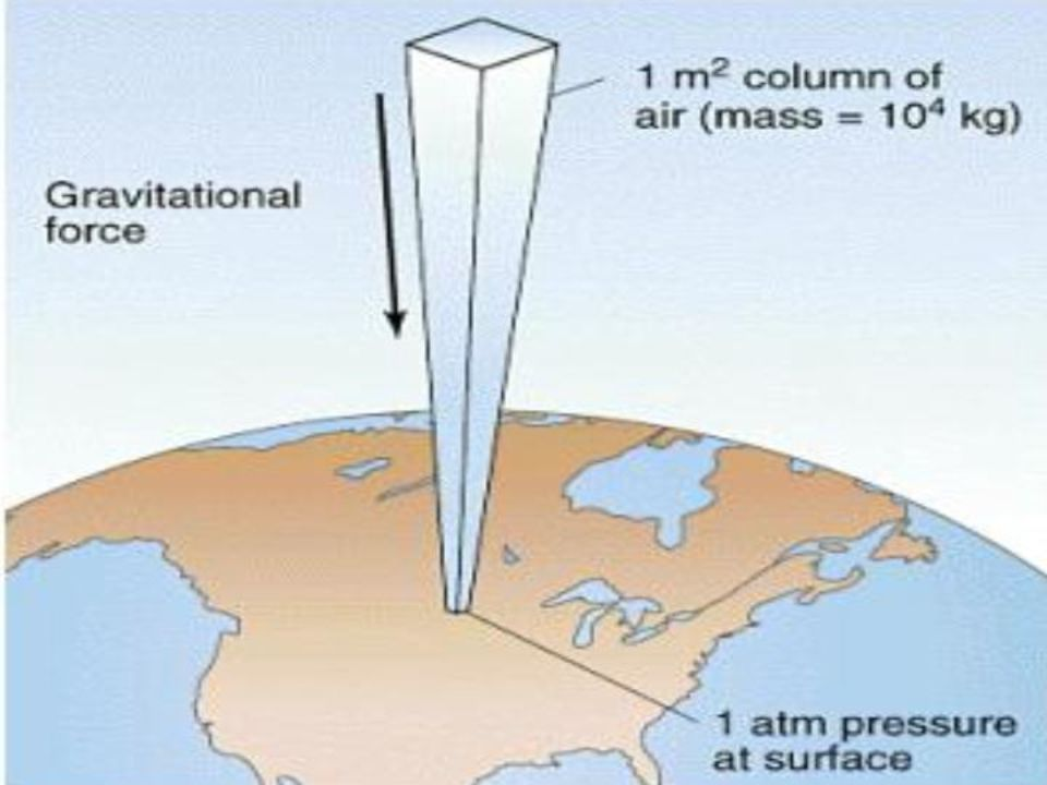 Atmospheric Pressure The gases in the air are exerting a pressure called atmospheric pressure Atmospheric pressure is a result of the fact that air ha