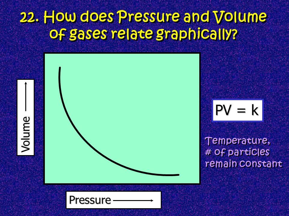 As the pressure increases Volume decreases Volume decreases