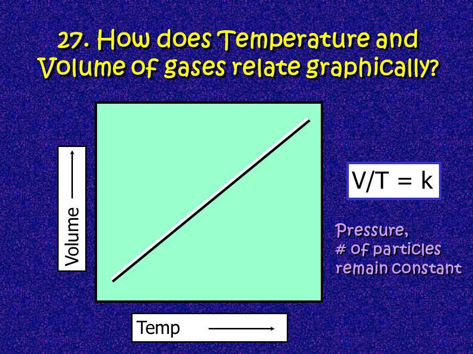 Volume of balloon at room temperature Volume of balloon at 5°C