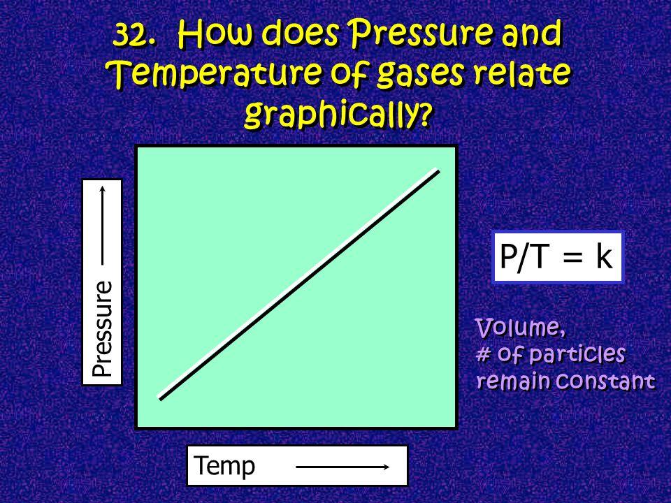 Car after a long trip Think of a tire... WHEW! Pressure Gauge Pressure Gauge