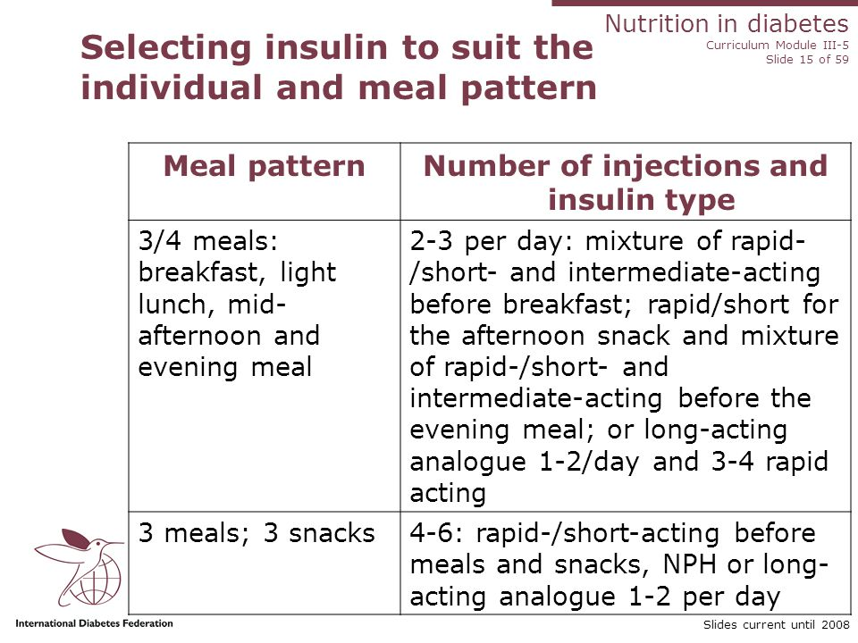 Nutrition in diabetes Curriculum Module III-5 Slide 15 of 59 Slides current until 2008 Selecting insulin to suit the individual and meal pattern Meal patternNumber of injections and insulin type 3/4 meals: breakfast, light lunch, mid- afternoon and evening meal 2-3 per day: mixture of rapid- /short- and intermediate-acting before breakfast; rapid/short for the afternoon snack and mixture of rapid-/short- and intermediate-acting before the evening meal; or long-acting analogue 1-2/day and 3-4 rapid acting 3 meals; 3 snacks4-6: rapid-/short-acting before meals and snacks, NPH or long- acting analogue 1-2 per day