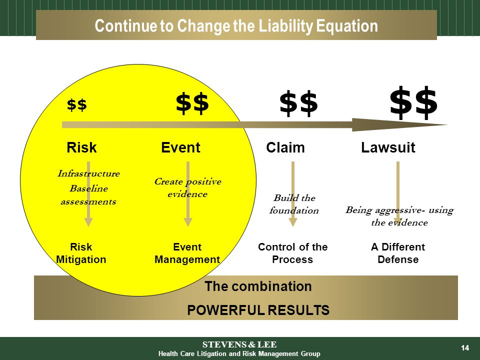 14 The combination POWERFUL RESULTS Continue to Change the Liability Equation Being aggressive- using the evidence $$ Risk Mitigation Risk Event Management Event Control of the Process Claim A Different Defense Lawsuit $$ Infrastructure Baseline assessments Create positive evidence Build the foundation STEVENS & LEE Health Care Litigation and Risk Management Group