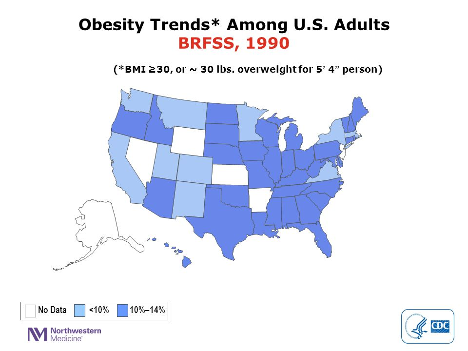 """(*BMI ≥30, or ~ 30 lbs. overweight for 5' 4"""" person) No Data <10% 10%–14% Obesity Trends* Among U.S. Adults BRFSS, 1990"""