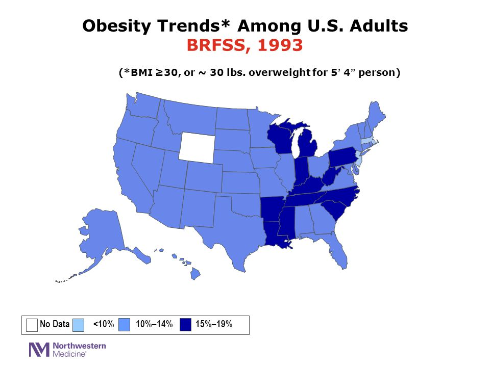 """(*BMI ≥30, or ~ 30 lbs. overweight for 5' 4"""" person) No Data <10% 10%–14% 15%–19% Obesity Trends* Among U.S. Adults BRFSS, 1993"""