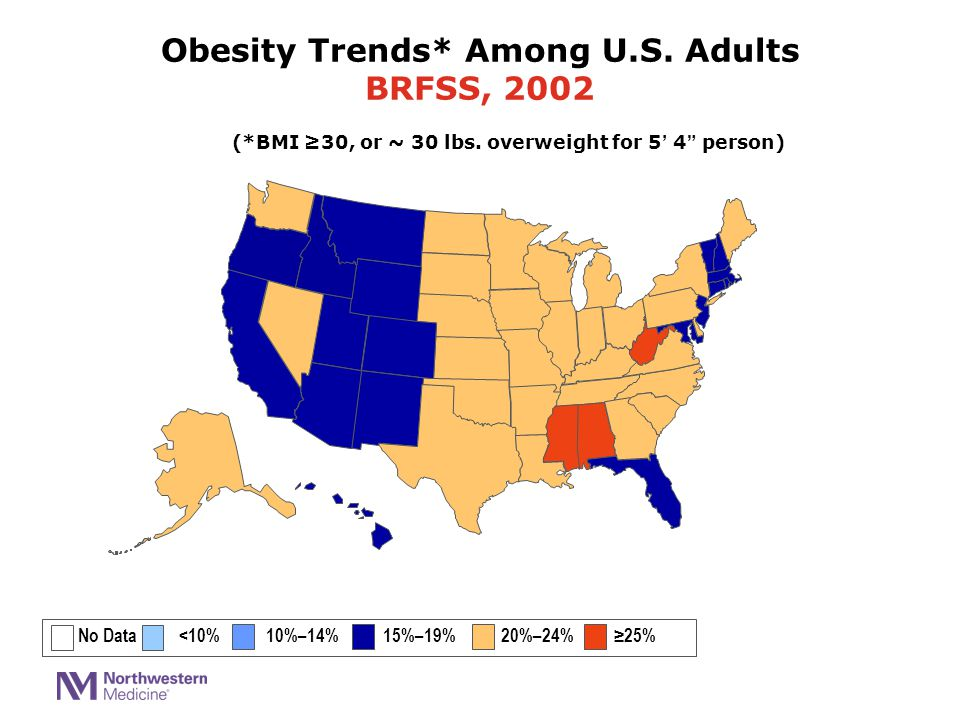 """(*BMI ≥30, or ~ 30 lbs. overweight for 5' 4"""" person) No Data <10% 10%–14% 15%–19% 20%–24% ≥25% Obesity Trends* Among U.S. Adults BRFSS, 2002"""