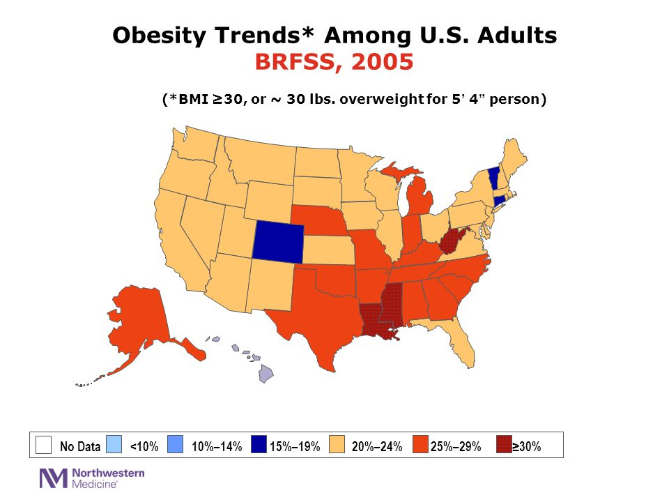 """(*BMI ≥30, or ~ 30 lbs. overweight for 5' 4"""" person) No Data <10% 10%–14% 15%–19% 20%–24% 25%–29% ≥30% Obesity Trends* Among U.S. Adults BRFSS, 2005"""