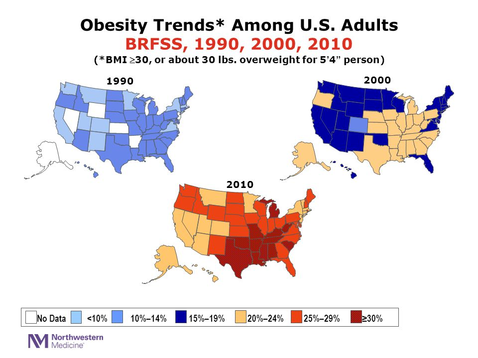 2000 Obesity Trends* Among U.S. Adults BRFSS, 1990, 2000, 2010 (*BMI 30, or about 30 lbs.