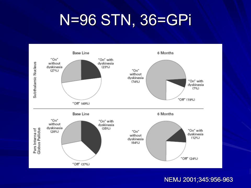 N=96 STN, 36=GPi NEMJ 2001;345:956-963