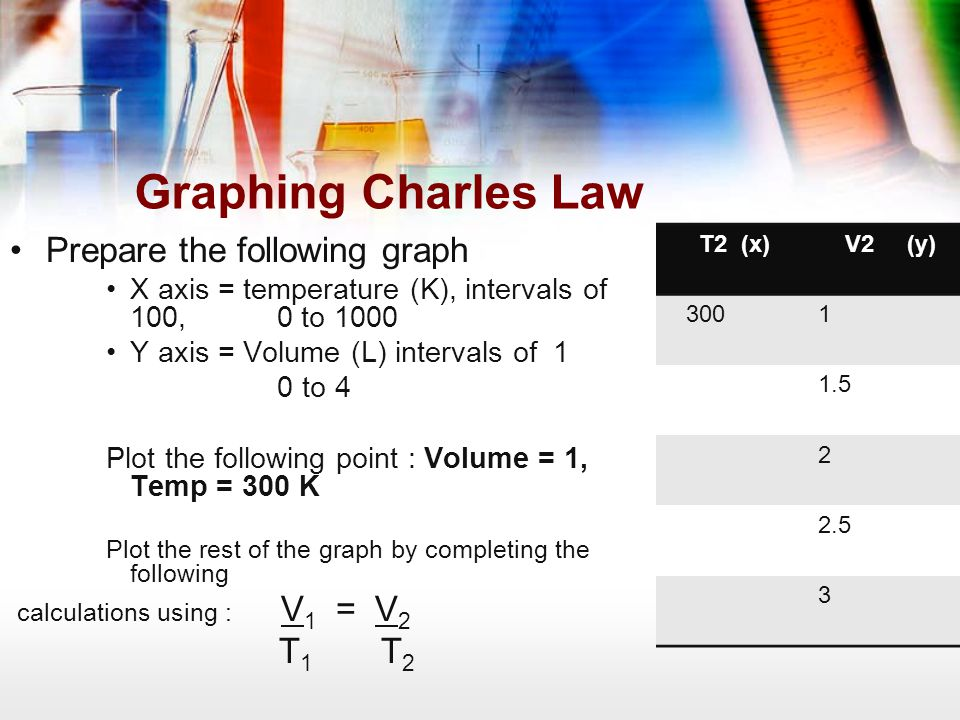 Graphing Charles Law Prepare the following graph X axis = temperature (K), intervals of 100, 0 to 1000 Y axis = Volume (L) intervals of 1 0 to 4 Plot