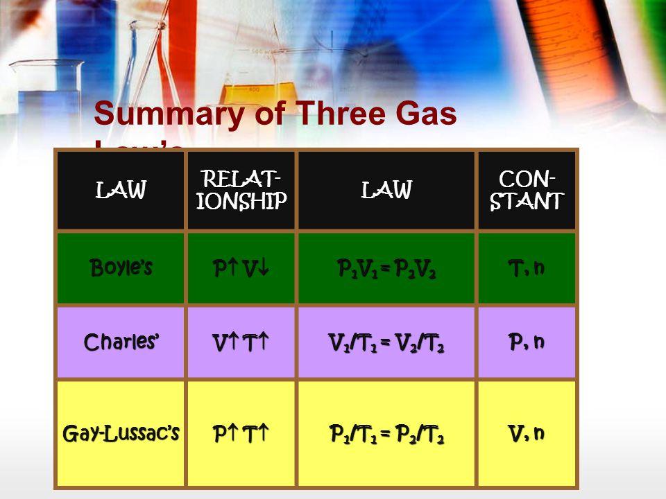 Summary of Three Gas Law's LAW RELAT- IONSHIP LAW CON- STANT Boyle's P VP VP VP V P 1 V 1 = P 2 V 2 T, n Charles' V TV TV TV T V 1 /T