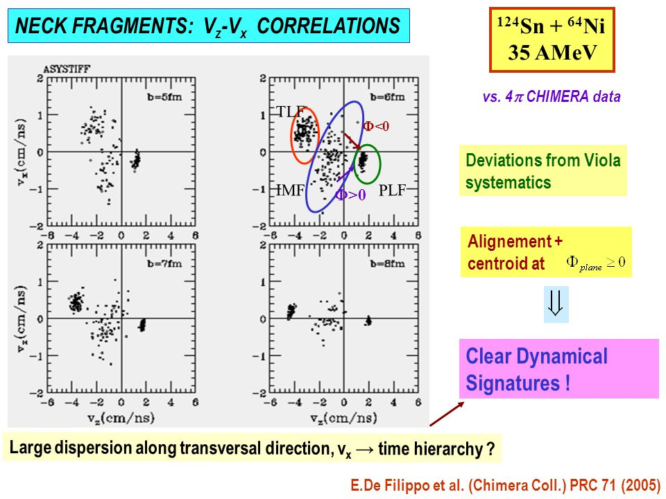 NECK FRAGMENTS: V z -V x CORRELATIONS PLF IMF TLF Large dispersion along transversal direction, v x → time hierarchy .