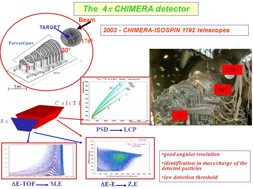 Beam 1m 1° 30° 176° good angular resolution identification in mass/charge of the detected particles low detection threshold The 4  CHIMERA detector TARGET Forward part 1° 30° 2003 - CHIMERA-ISOSPIN 1192 telescopes p t d 4 He 6 He 3 He Li H.I.