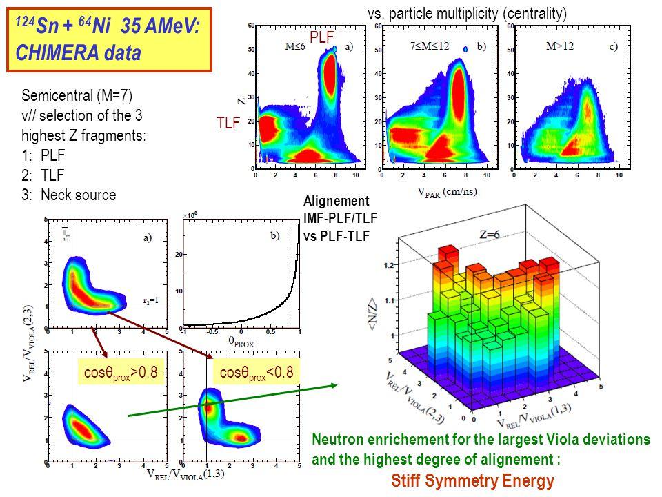 124 Sn + 64 Ni 35 AMeV: CHIMERA data vs.