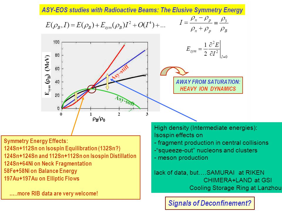 Imbalance Ratios: Isospin Equilibration at Fermi Energies E sym (ρ) Sensitivity: asymmetry gradients Isospin Diffusion Asy-soft more effective Value below ρ 0 Interaction time selection → Centrality(?), Kinetic Energy Loss Caution: Disentangle isoscalar and isovector effects.
