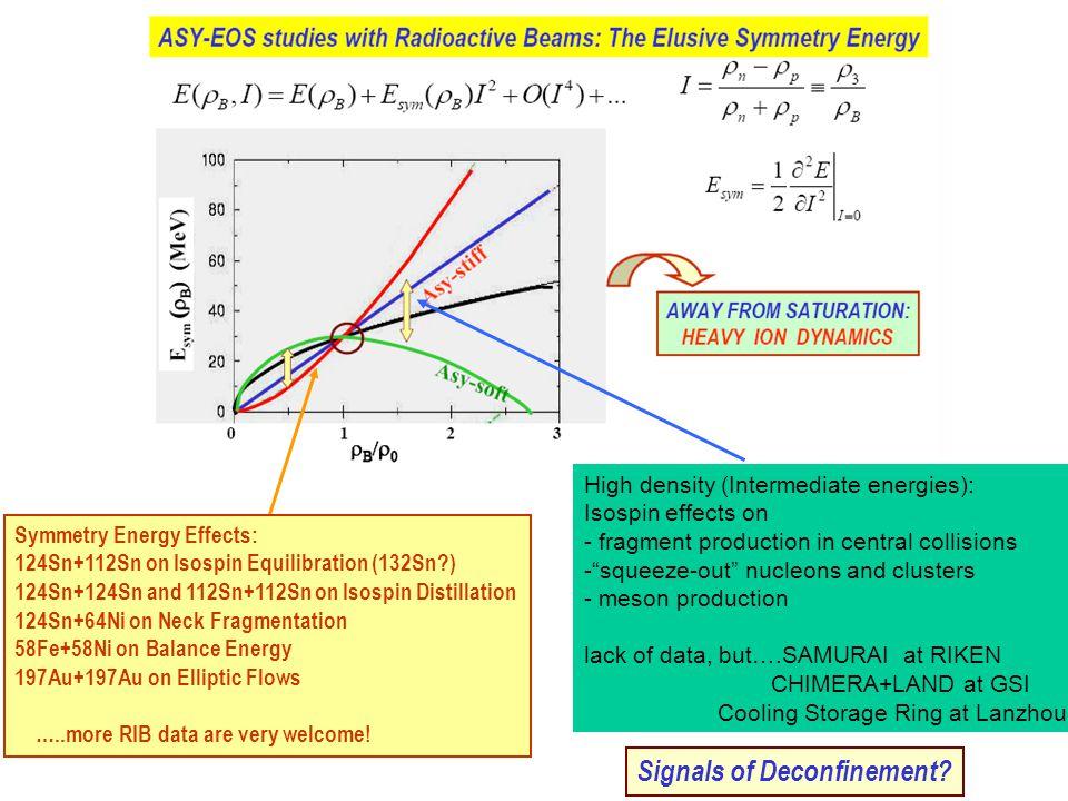 124 Sn+ 124 Sn 50 AMeV: average asymmetry Asy-stiff: neutron enrichment of neck IMFs Asy-soft Semi-peripheral collisions Isospin migration V.Baran et al., NPA703(2002)603 NPA730(2004)329 gas liquid