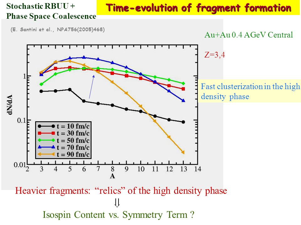 Time-evolution of fragment formation (E.
