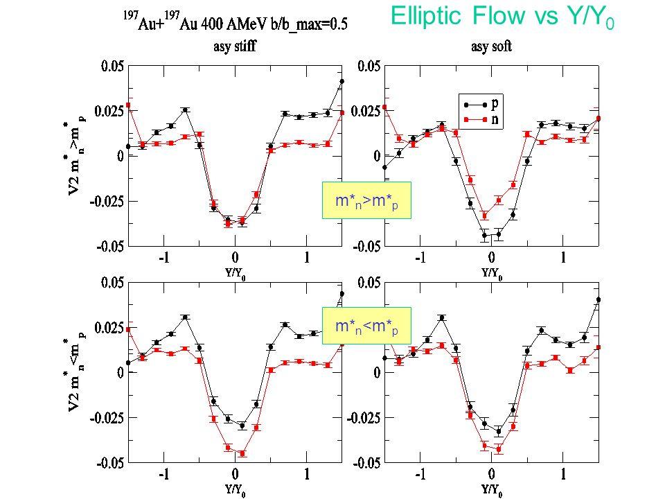 Elliptic Flow vs Y/Y 0 m* n >m* p m* n <m* p