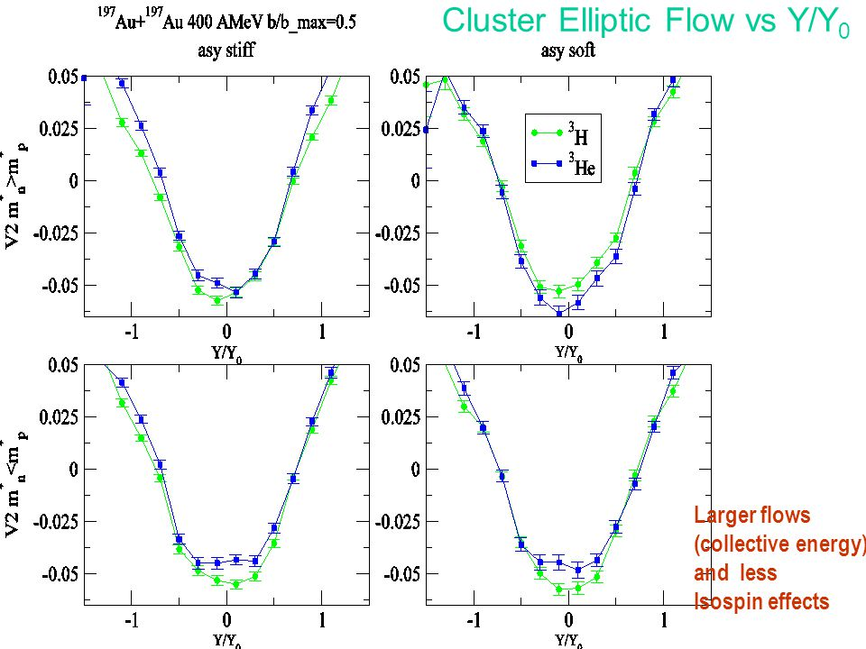 Cluster Elliptic Flow vs Y/Y 0 Larger flows (collective energy) and less Isospin effects
