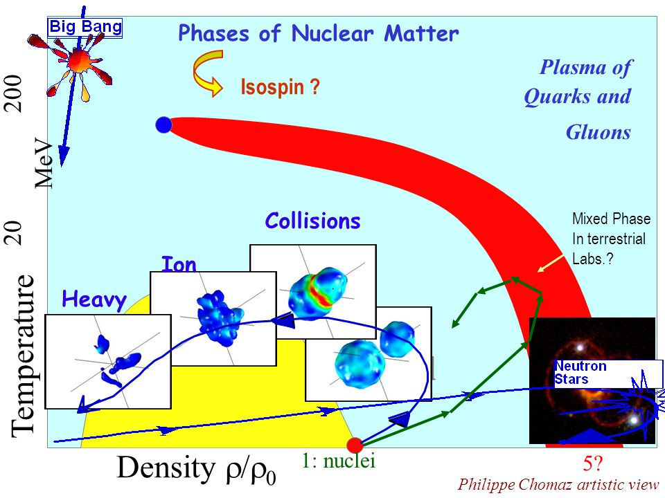 Gas Liquid Density   Temperature 20 200 MeV Plasma of Quarks and Gluons Collisions Heavy Ion 1: nuclei 5.