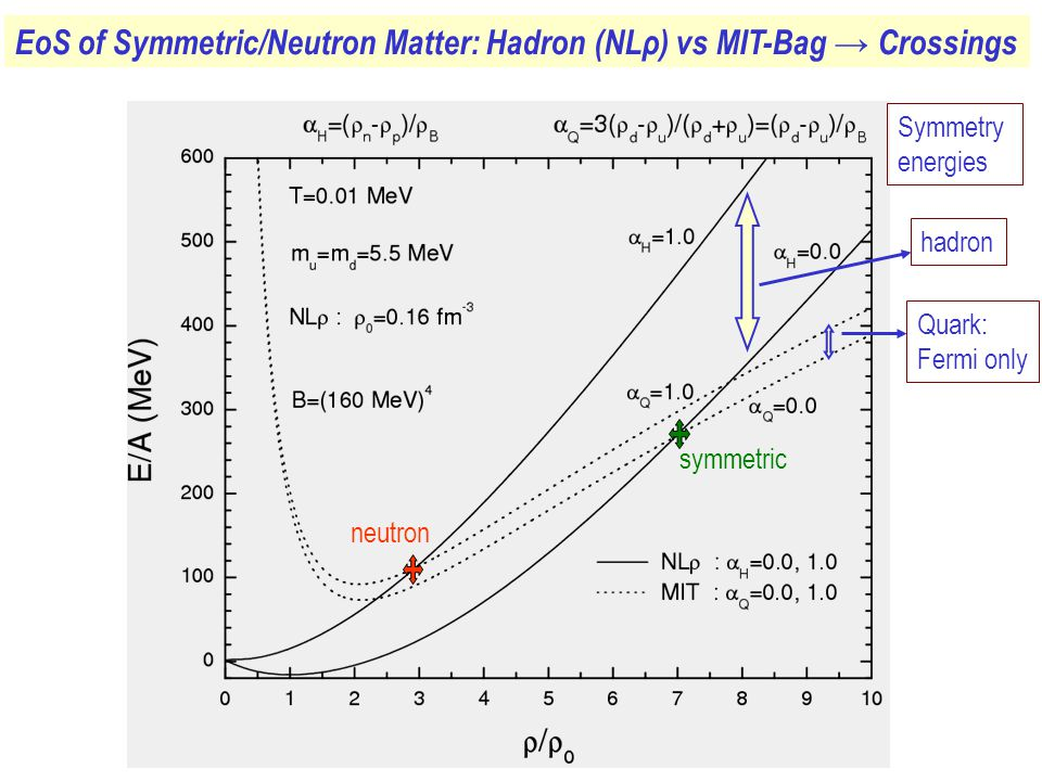 EoS of Symmetric/Neutron Matter: Hadron (NLρ) vs MIT-Bag → Crossings Symmetry energies hadron Quark: Fermi only symmetric neutron