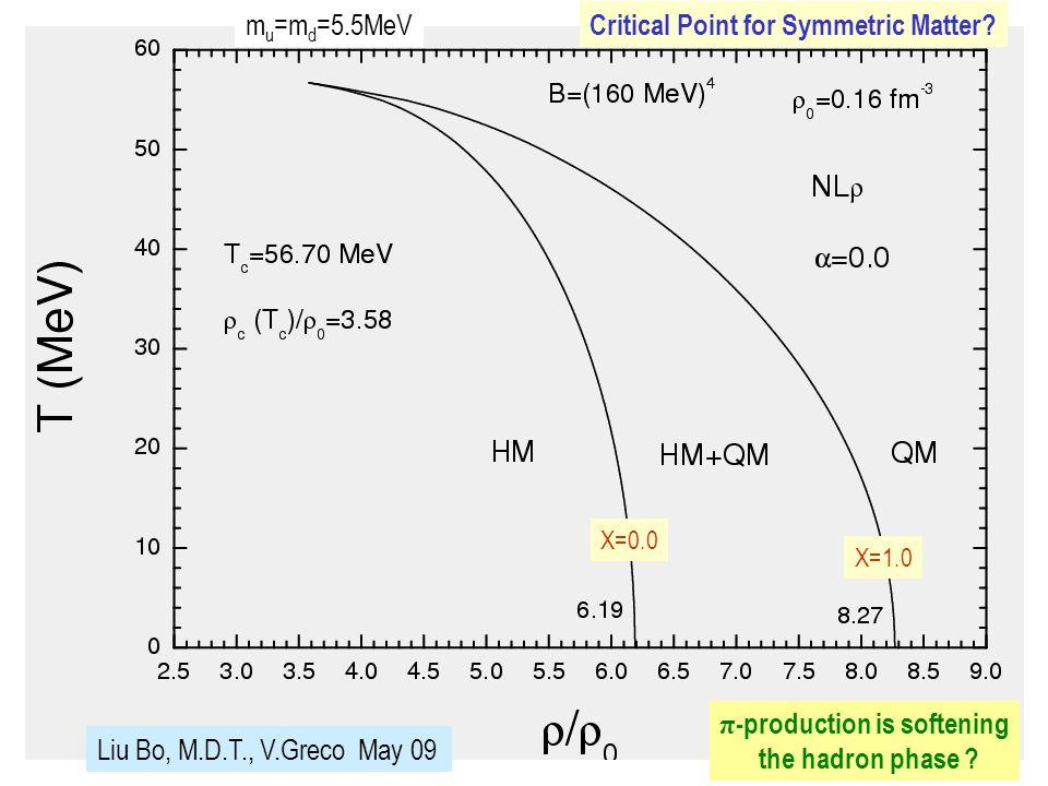 Liu Bo, M.D.T., V.Greco May 09 m u =m d =5.5MeV Χ=0.0 Χ=1.0 Critical Point for Symmetric Matter.
