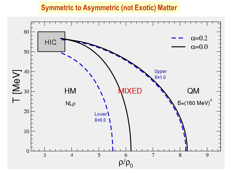 Lower Χ=0.0 Upper Χ=1.0 Symmetric to Asymmetric (not Exotic) Matter
