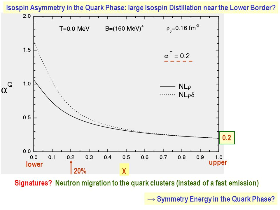 Isospin Asymmetry in the Quark Phase: large Isospin Distillation near the Lower Border.