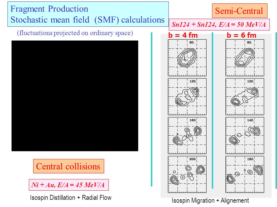 Isospin Flows at Relativistic Energies E sym (ρ): Sensitivity to the Covariant Structure Enhancement of the Isovector-vector contribution via the Lorentz Force High p_t selections: source at higher density → Symmetry Energy at 3-4ρ 0