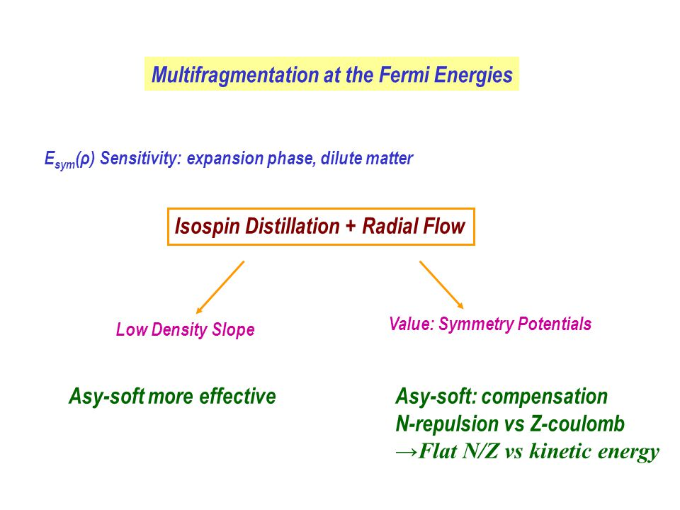 Isospin Distillation Mechanism: direction of the spinodal unstable mode .
