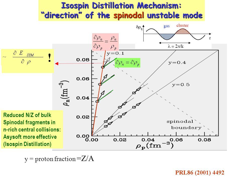  Sn112 + Sn112  Sn124 + Sn124  Sn132 + Sn132 E/A = 50 MeV, b=2 fm 1200 events for each reaction Liquid phase: n-depletionGas phase: n-enrichement ISOSPIN DISTILLATION Asy-soft Asy-stiff 112,112112,124124,124 With Asy-stiff in the (112,112) case: - N/Z (gas) below bisectrix - N/Z (gas) < N/Z (liquid) → large proton emission M.Colonna et al., INPC-Tokyo, NPA 805 (2008) Asy-soft Asy-stiff ASY-SOFT MORE EFFECTIVE