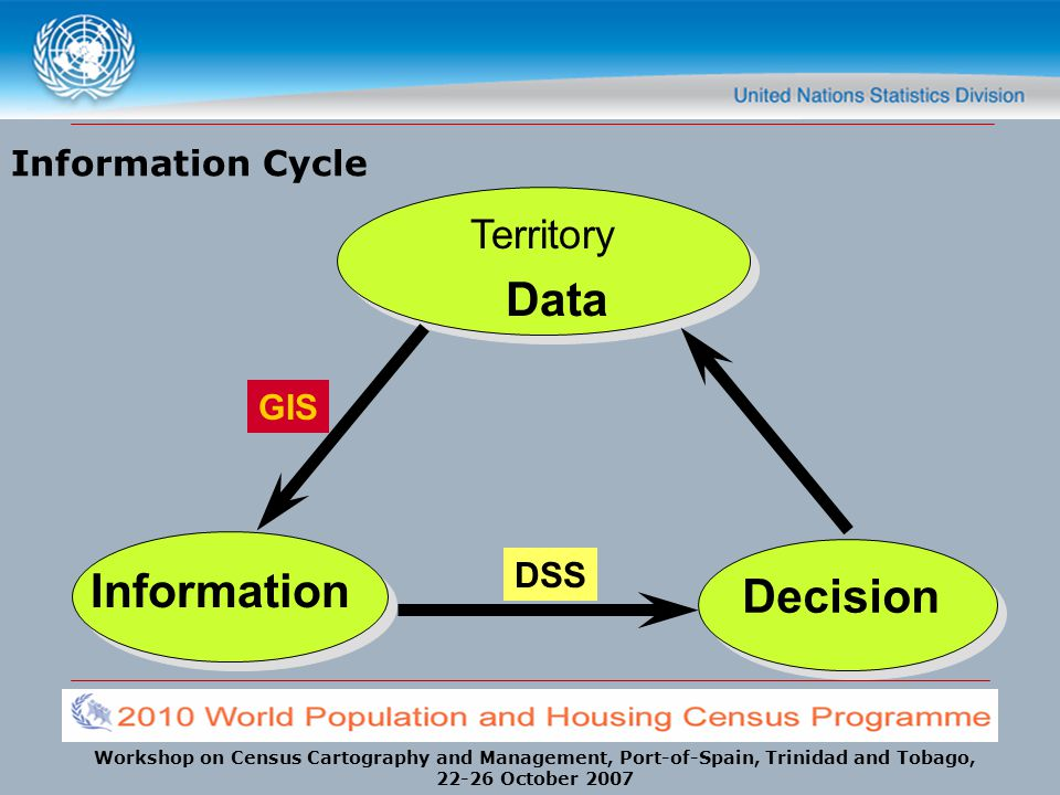Workshop on Census Cartography and Management, Port-of-Spain, Trinidad and Tobago, 22-26 October 2007 Information Cycle Territory Information Decision