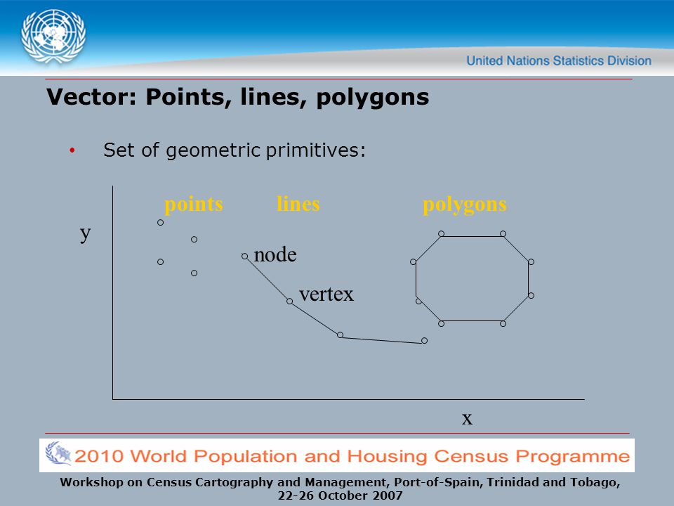 Workshop on Census Cartography and Management, Port-of-Spain, Trinidad and Tobago, 22-26 October 2007 Vector: Points, lines, polygons Set of geometric