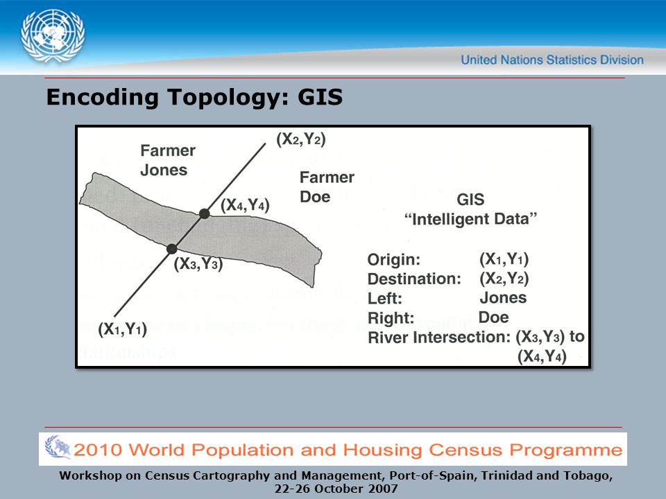 Workshop on Census Cartography and Management, Port-of-Spain, Trinidad and Tobago, 22-26 October 2007 Encoding Topology: GIS