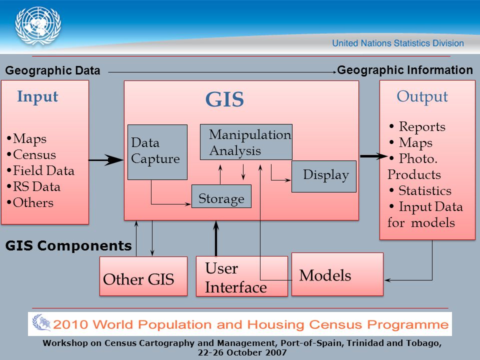 Workshop on Census Cartography and Management, Port-of-Spain, Trinidad and Tobago, 22-26 October 2007 Implementing a GIS Consider the strategic purpose Plan for the planning Determine technology requirements Determine the end products Define the system scope Create a data design Choose a data model Determine system requirements Analyze benefits and costs Make an implementation plan Source: Thinking About GIS, Third Edition Geographic Information System Planning for Managers