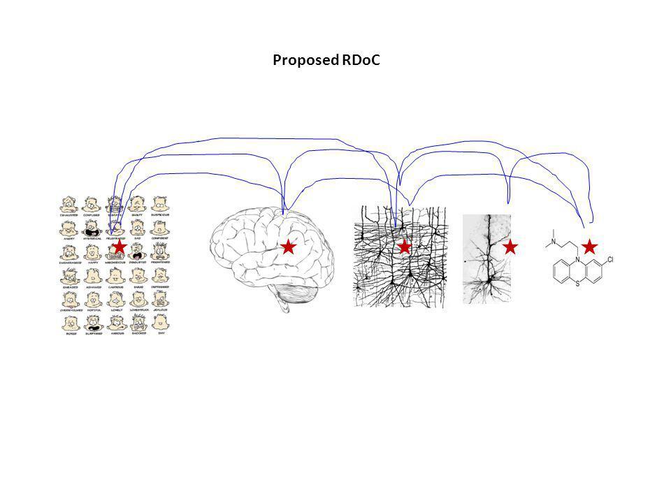 Proposed RDoC
