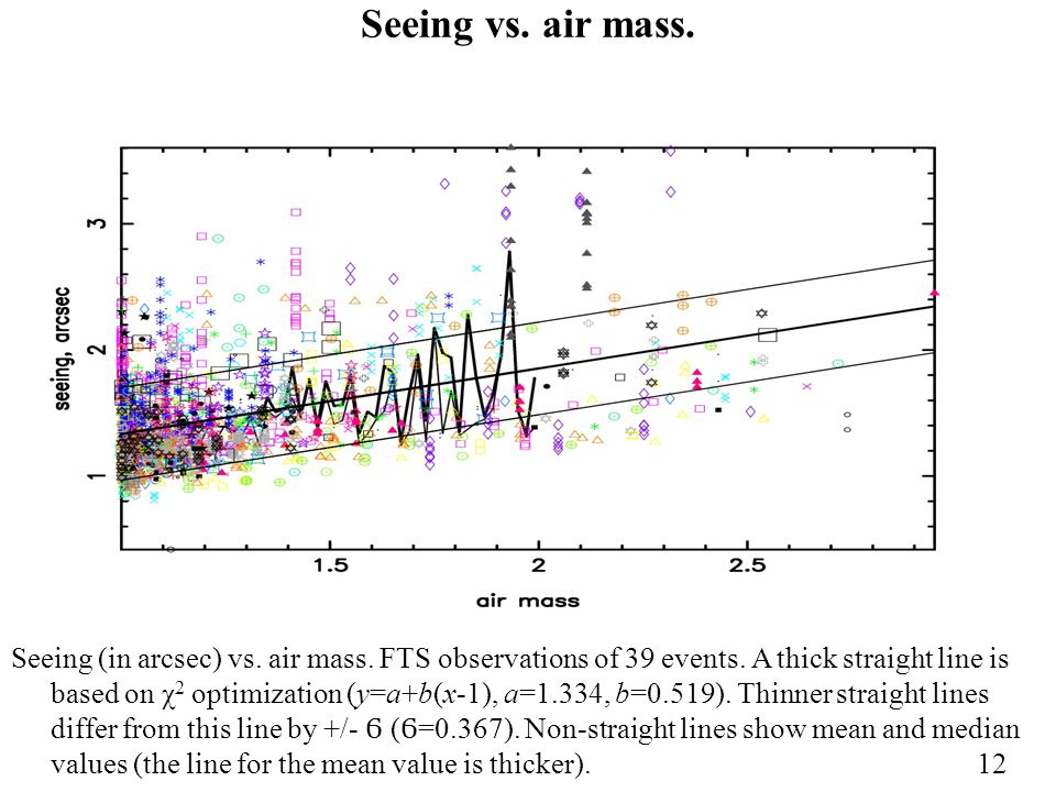 Seeing vs. air mass. Seeing (in arcsec) vs. air mass. FTS observations of 39 events. A thick straight line is based on χ 2 optimization (y=a+b(x-1), a