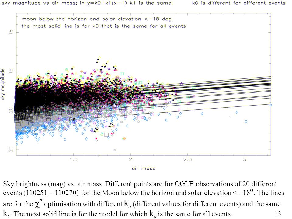 ) Sky brightness (mag) vs. air mass. Different points are for OGLE observations of 20 different events (110251 – 110270) for the Moon below the horizo