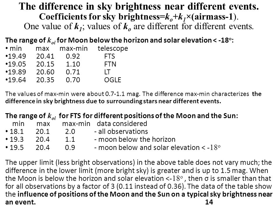 The difference in sky brightness near different events. Coefficients for sky brightness=k o +k 1 ×(airmass-1). One value of k 1 ; values of k o are di