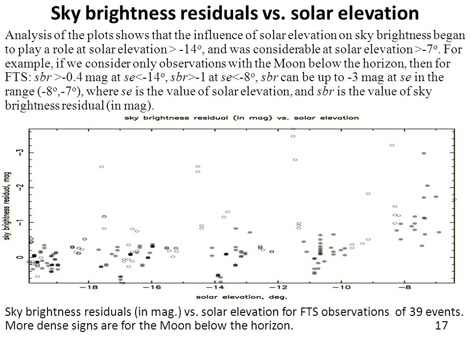 Sky brightness residuals vs. solar elevation Analysis of the plots shows that the influence of solar elevation on sky brightness began to play a role