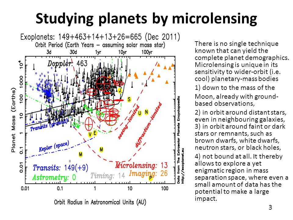 Studying planets by microlensing There is no single technique known that can yield the complete planet demographics. Microlensing is unique in its sen