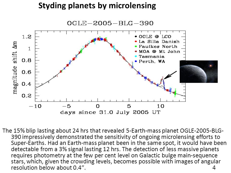 Styding planets by microlensing The 15% blip lasting about 24 hrs that revealed 5-Earth-mass planet OGLE-2005-BLG- 390 impressively demonstrated the sensitivity of ongoing microlensing efforts to Super-Earths.