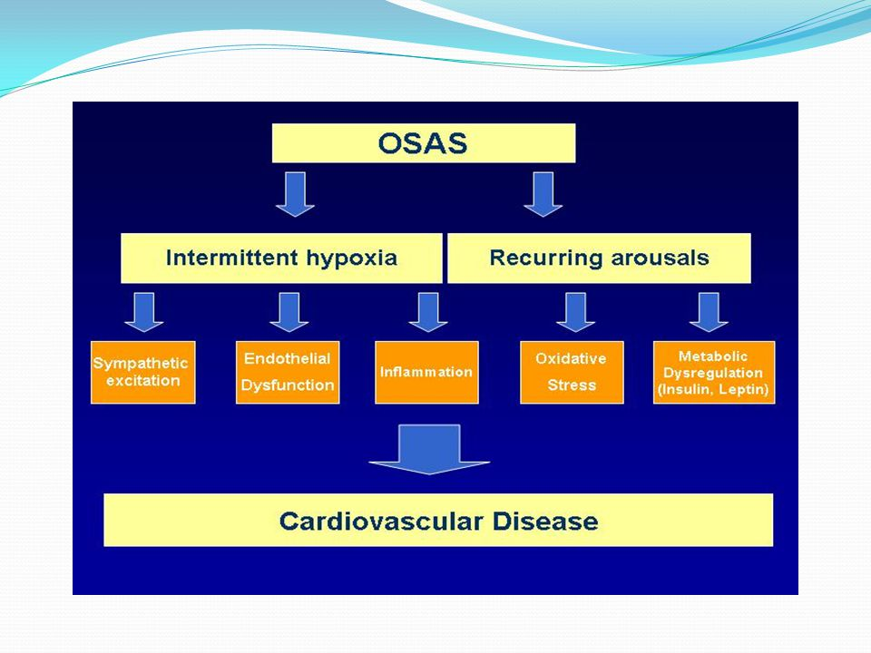 OSAS - INFLAMMATION Additional accumulated evidence that supports the role of obesity and the associated metabolic aberrations in the pathogenesis of sleep apnoea and related symptoms include: obesity without sleep apnoea is associated with daytime sleepiness; the protective role of gonadal hormones as suggested by the increased prevalence of sleep apnoea in post- menopausal women, the significantly reduced risk for OSA in women on hormonal therapy, partial effects of CPAP in obese patients with apnoea on hypercytokinemia, insulin resistance indices, and visceral fat.